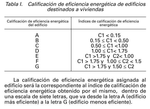 Tabla para calcular la escala de calificación energética